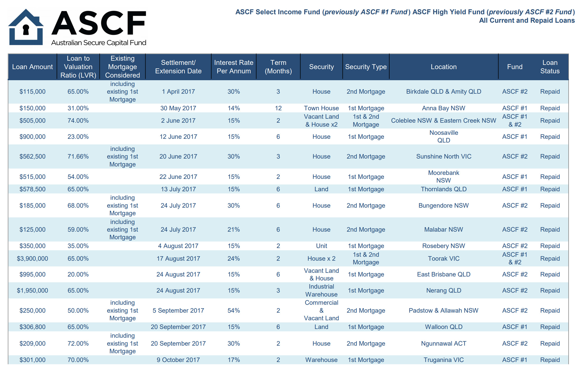 ASCF loan summary